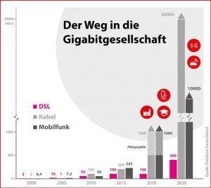 der-weg-in-die-gigabitgesellschaft