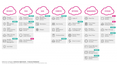 Open-Telekom-Cloud-Diagramm