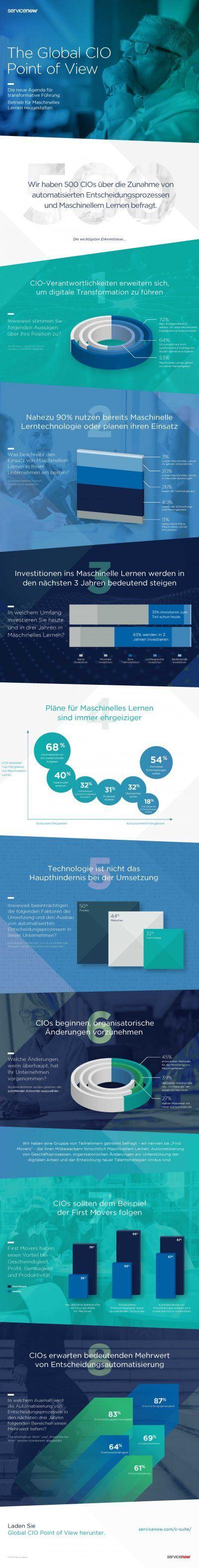 Servicenow-CIO POV Global Infographic_DE