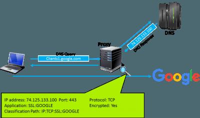 DNS-Abfrage ohne TLS an eine TLS-verschlüsselte Anwendung
