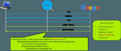 Anwendung und Standortidentifizierung auf Basis von TLS