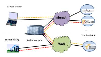 Klassisches Unternehmensnetzwerk