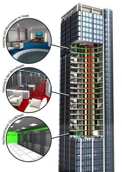 Cloud&Heat Eurotheum 3D Schaubild