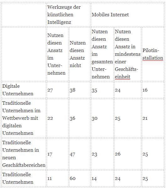 Tabelle 2: Zur Nutzung von künstlicher Intelligenz und mobilem Internet (Quelle: McKinsey-Studie)
