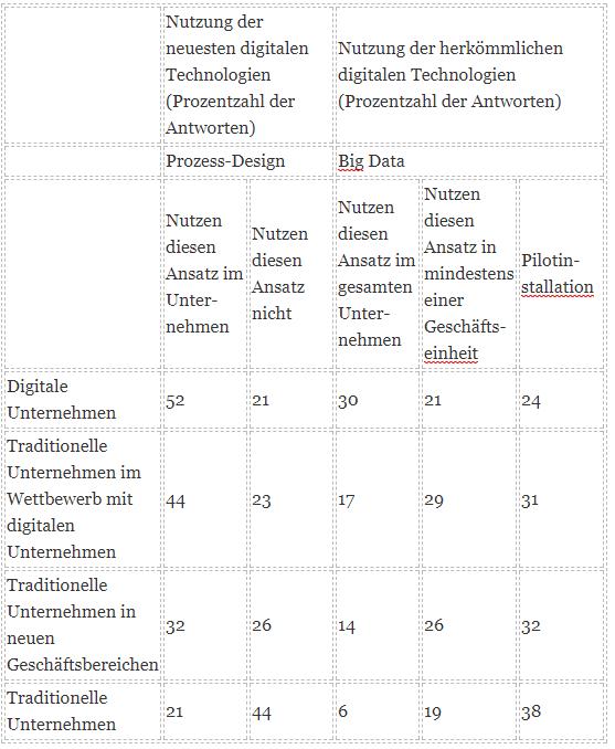 Tabelle1: Nutzung der digitalen Technologien (Quelle: McKinsey-Studie)