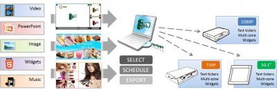 Signapp-Express: Optimierter Publishing-Prozess für Media-Player der XMP-Serie und Third-Party-Appliances aus dem Hause IAdea Deutschland.