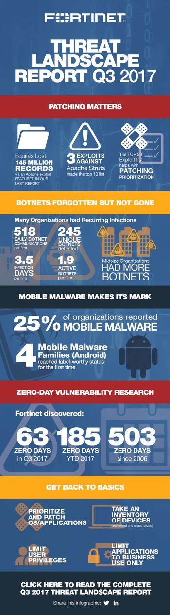 Fortinet-Global-landscape-Security-Q4