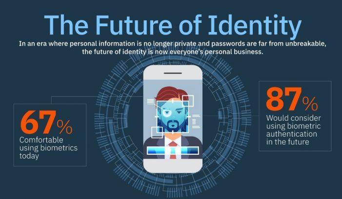 Millennials setzen auf biometrischen Identitätsschutz, Generation 55+ auf Passwörter