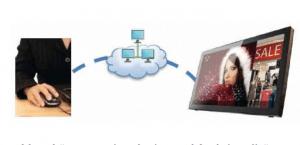 XDS-2190: Installieren, steuern, Inhalte transferieren - per Knopfdruck.