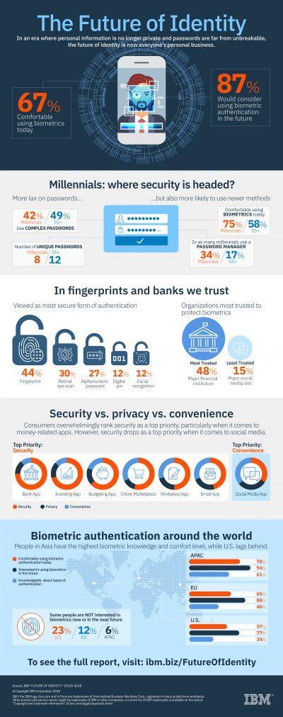 IBM_FutureOfIdentity_infographic_v7