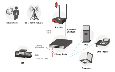 Network Resilience Solution_preview