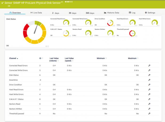 Mit PRTG die Verfügbarkeit von HPE-Systemen maximieren