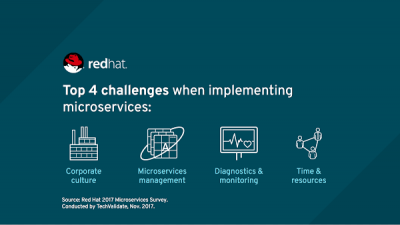 red-hat-microservices-v6