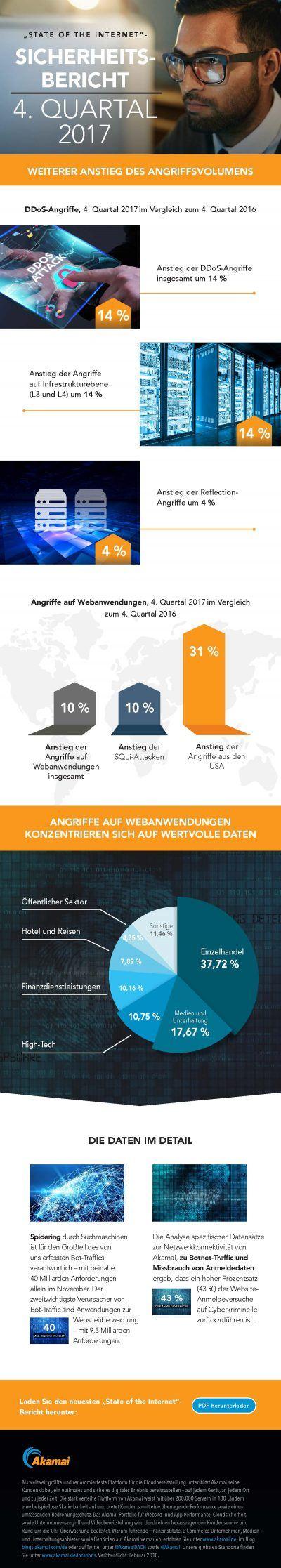 Akamai_State of the Internet Infografik
