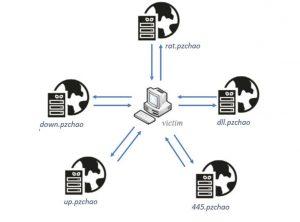 PZChao umfasst ein Netzwerk von bösartigen Subdomains.