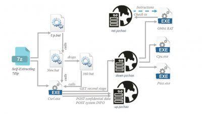 Die Angriffskette vom E-Mail-Anhang bis zur vollständigen Kontrolle.