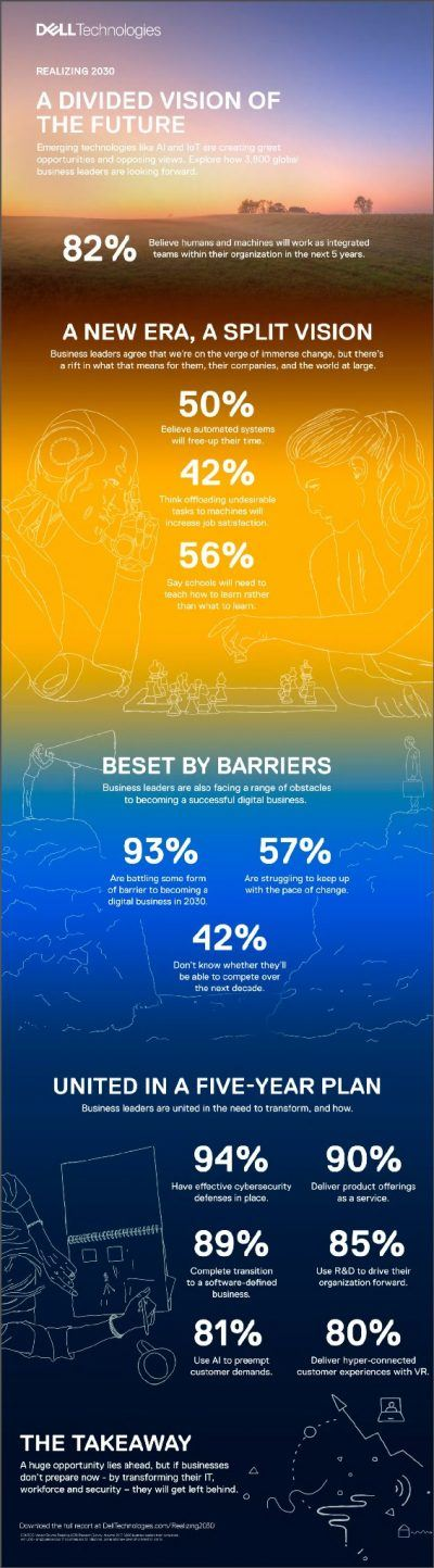 Dell-Infografik-KI