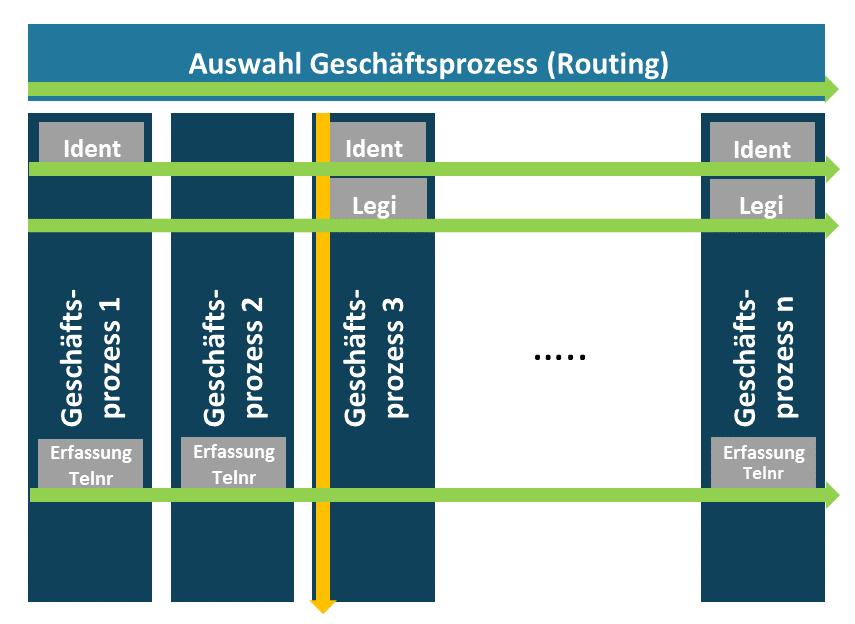 Horizonzale und vertikale Automatisierung durch Sprachbots im Contact-Center.