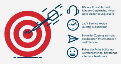 Die Vorteile von Sprachbots in Contact-Centern
