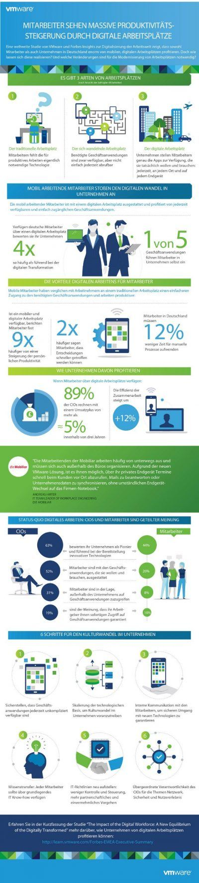Infografik_VMware_Forbes_Studie_Digitale Arbeitsplatz der Zukunft_jpg_100dpi