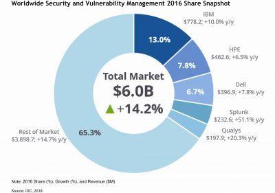 Qualys-IDC-Market-Report