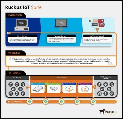 Ruckus-IoT_Infographic-FINAL