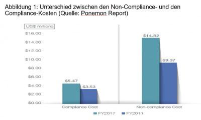Abbildung 1: Unterschied zwischen den Non-Compliance- und den Compliance-Kosten. (Quelle: Ponemon Report)