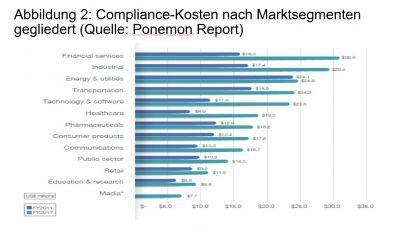 Compliance-Kosten nach Marktsegmenten gegliedert. (Quelle: Ponemon Report)