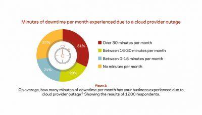 Veritas-Minutes of downtime
