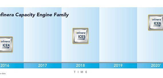 Branchenweit erste 2,4 TBit/s Optical-Engine von Infinera
