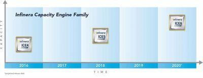infinera-capacity-engine-family