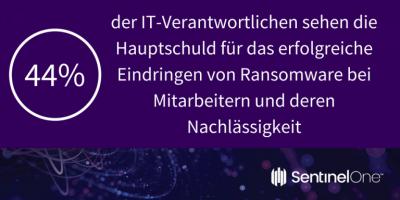 sentinelone-Studie-Ransomware