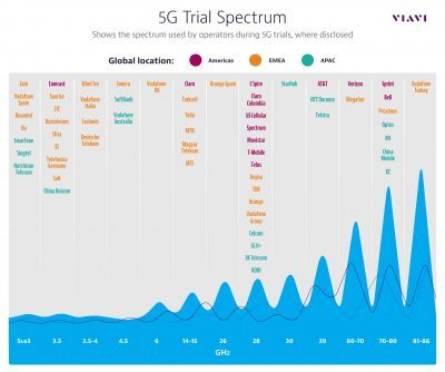state-of-5g-trials-3