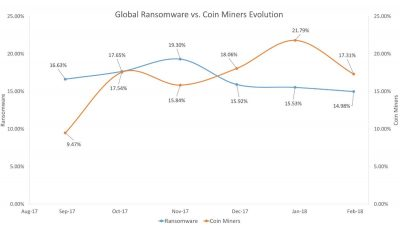 Bitdefender-CoinMiners_preview