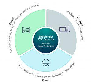 Einheitlicher Schutz für Workloads in physischen und virtuellen Systemen sowie in der Cloud.