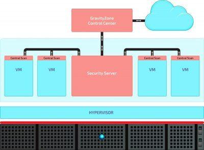 Architektur Bitdefender SVE for MSP - virtuelle Desktops und Server ohne Leistungseinbußen schützen