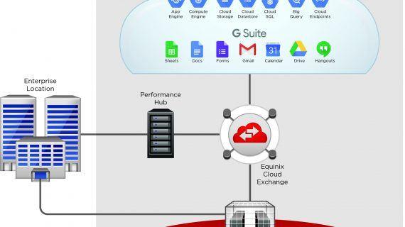 Interconnection mit Google-Cloud via Equinix-Münchener-Rechenzentrum