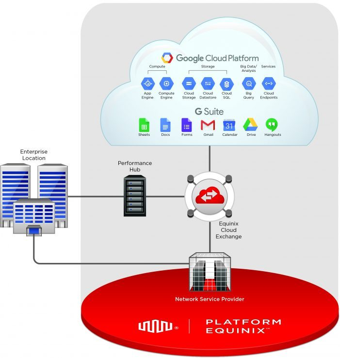 Interconnection mit Google-Cloud via Equinix-Münchener-Rechenzentrum