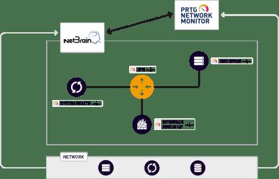 Paessler_Netzwerk-Monitoring mit PRTG und NetBrain