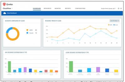 Qualys-CloudView bietet DevOps-Teams ein vollständiges Inventar ihrer Public-Cloud-Workloads und -Infrastrukturen.