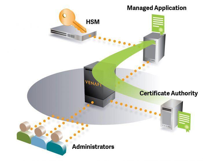 Skalierbare Sicherheitslösung für Hardware-Security-Module