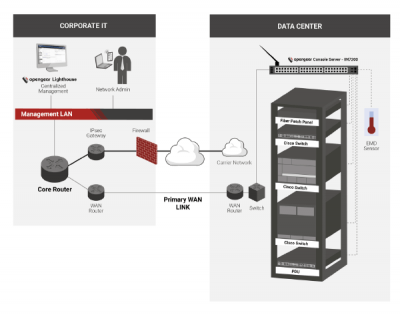 Out-of-Band-Management im Datacenter.
