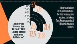 Bitdefender-Infografik-Sicherheitsvorfälle