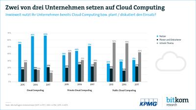 Bitkom-Cloud-Computing-KPMG-PG