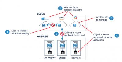 Die Verwaltung paralleler Clouds kann schwierig sein, da normalerweise Verbindungen zwischen unterschiedlichen Clouds fehlen.