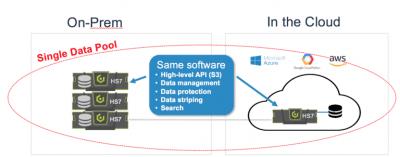 Effizientes Multi-Cloud-Management beginnt mit der Zusammenfassung der Daten aller Clouds in einem einzigen Data-Pool.