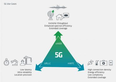 Cradlepoint_5G_UseCases