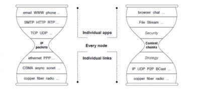 IP- versus NDN-Stack