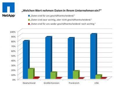 Im internationalen Vergleich sind Daten für deutsche Unternehmen am wenigsten geschäftsentscheidend. (Quelle: NetApp)