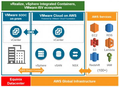 Equinix-VMware-diagramm